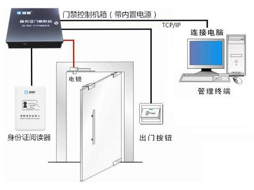 研腾二代身份证门禁系统YT-M100